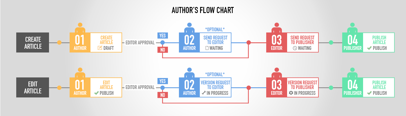 Authors Flow Chart